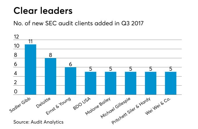 New SEC audit clients for Q3 2017