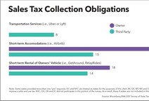 State Tax Departments Annual Survey